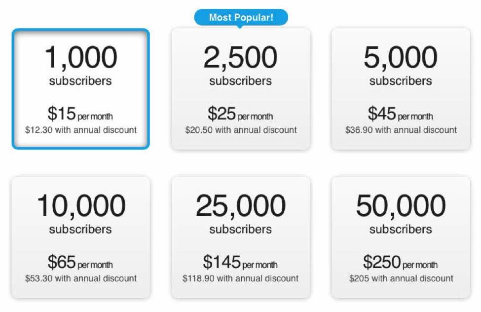 GetResponse VS MailChimp: price
